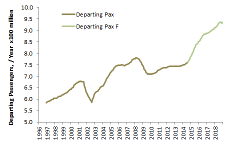 System-Wide Departing Airline Passengers    Source: Transtats, forecast from Prienga