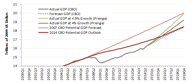 Actual and potential GDP in the US    Sources: Congressional Budget Office, Prienga projections