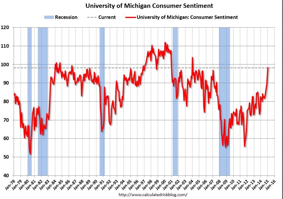 January Preliminary Consumer Sentiment    Source: University of Michigan via  Calculated Risk