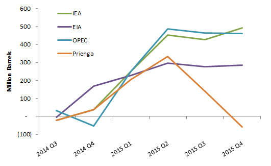 World Excess oil inventories (All Petroleum Liquids)    Source: Respective monthly reports of the agencies, PRIENGA ESTIMATES