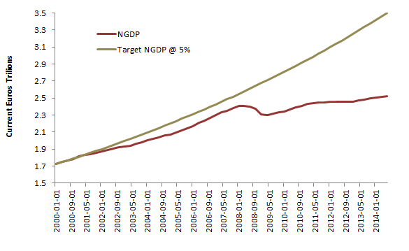 Euro 18 Actual and Target NGDP, 2000 = Base Year    Source: ECB Statistical Data Warehouse