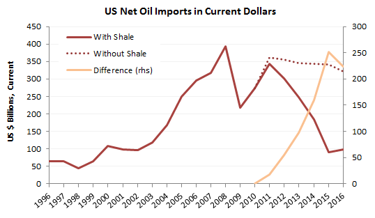 Source: EIA, IMF, Prienga estimates