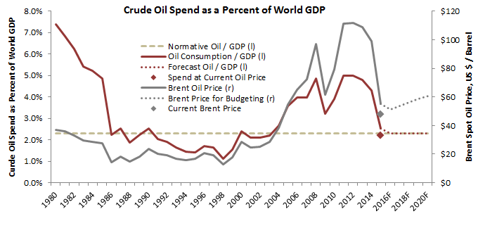 Source: BP Statistical REview, IMF, Prienga estimates and forecasts