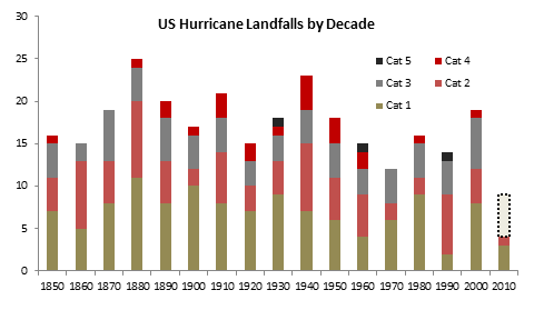 Source:    NOAA Hurricane Research Division