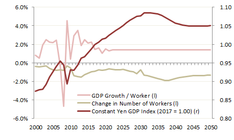 Japan Real GDP (2017 = 1.0); Annual Change in GDP / Worker and Working Age Population     Source: IPSS, IMF, Prienga analysis