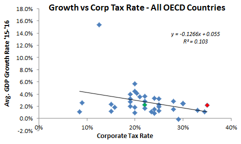 Corp Tax Rate and GDP All OECD.png