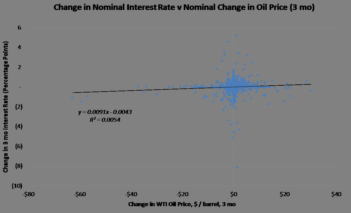 Nominal oil v interest rate.png