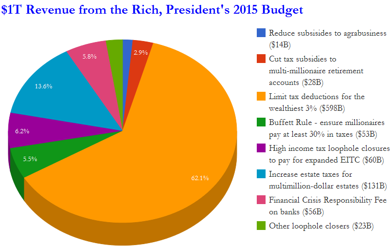 POTUS budget 2015 collects 1T from Rich.PNG
