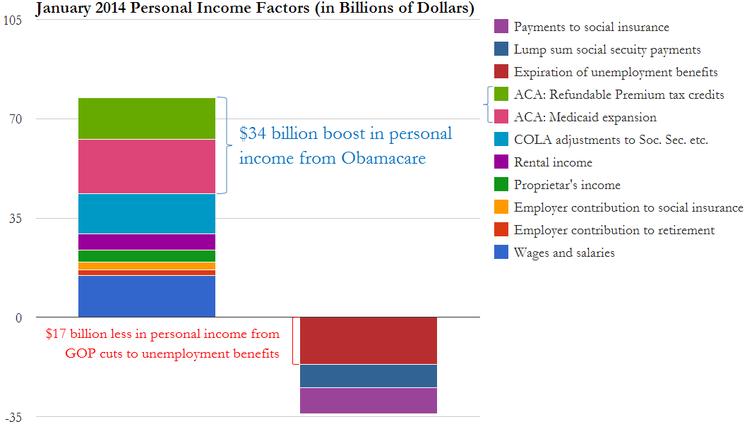 January 2014 Personal Income Factors: Obamacare boost vs. GOP unemployment benefit cut drawback. (C) TPV