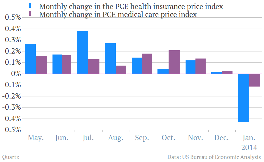 health care price drops obamacare.png