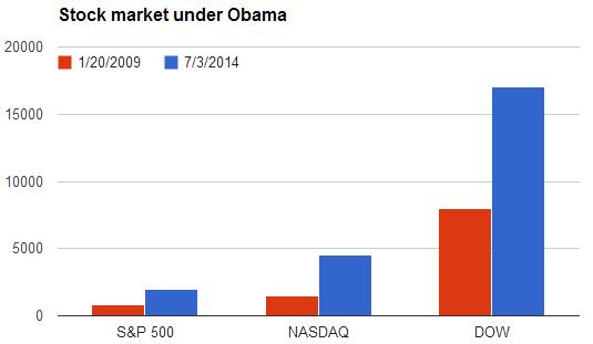 stock market under Obama.PNG