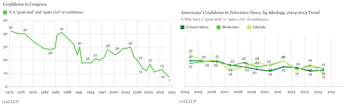 public confidence in Congress and TV news - gallup.PNG
