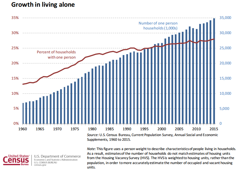 For decades, single-person households have been increasing, reducing average household size. Failure to account for this trend distorts household income data.