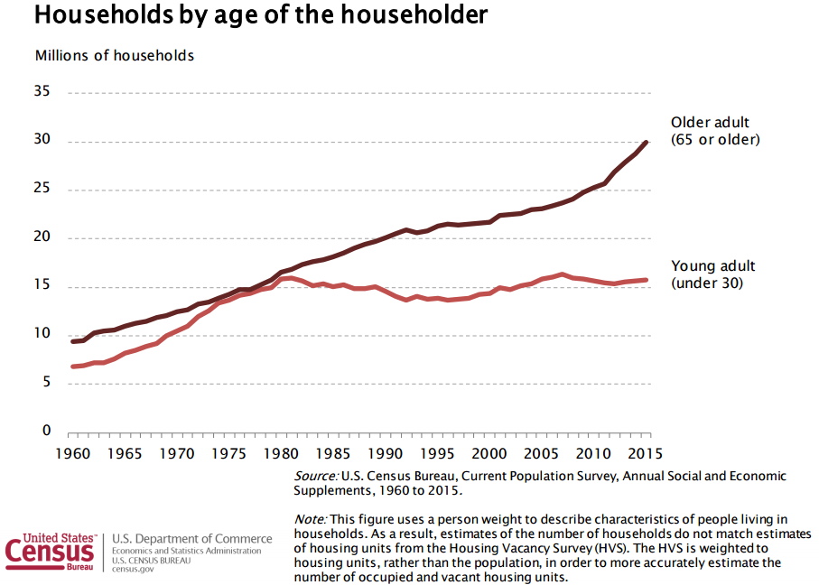 The number and proportion of householders who are retirement age has been consistently increasing, another factor that must be