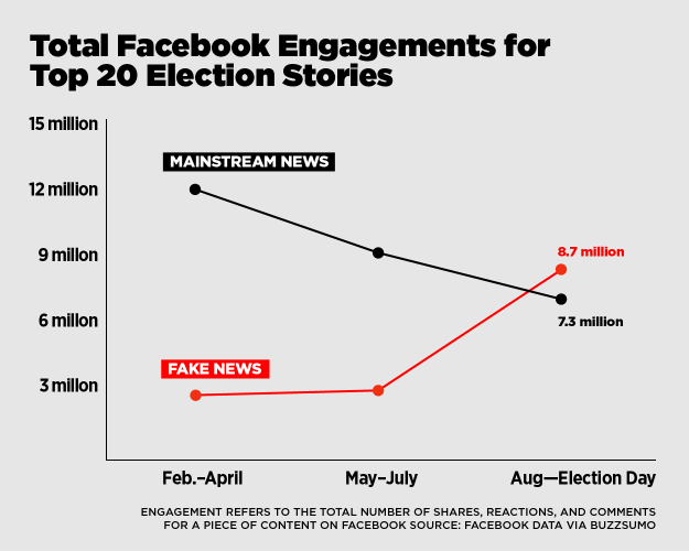 Buzzfeed graph on the rise of Fake News prior to the election. Credit: Buzzfeed.