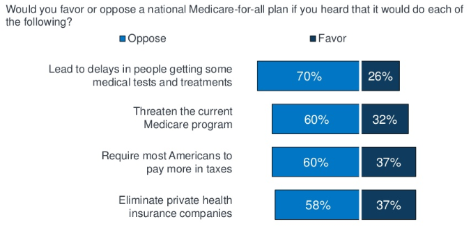 kaiser poll facts about medicare for all drops support.PNG