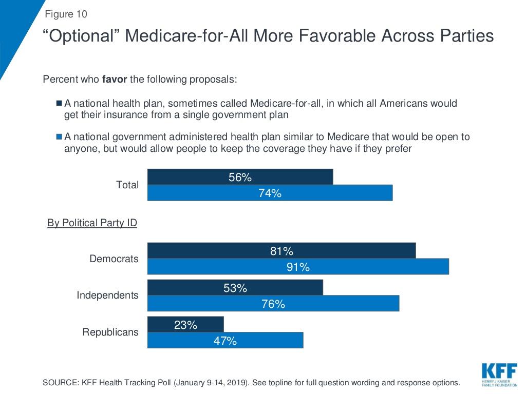 optional medicare more popular than medicare only.jpg