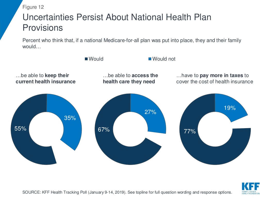 people think they'd keep their plans under medicare for all.jpg