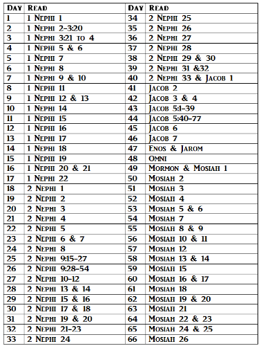 Love this! Read the Book of Mormon in just 6 months with this free printable schedule