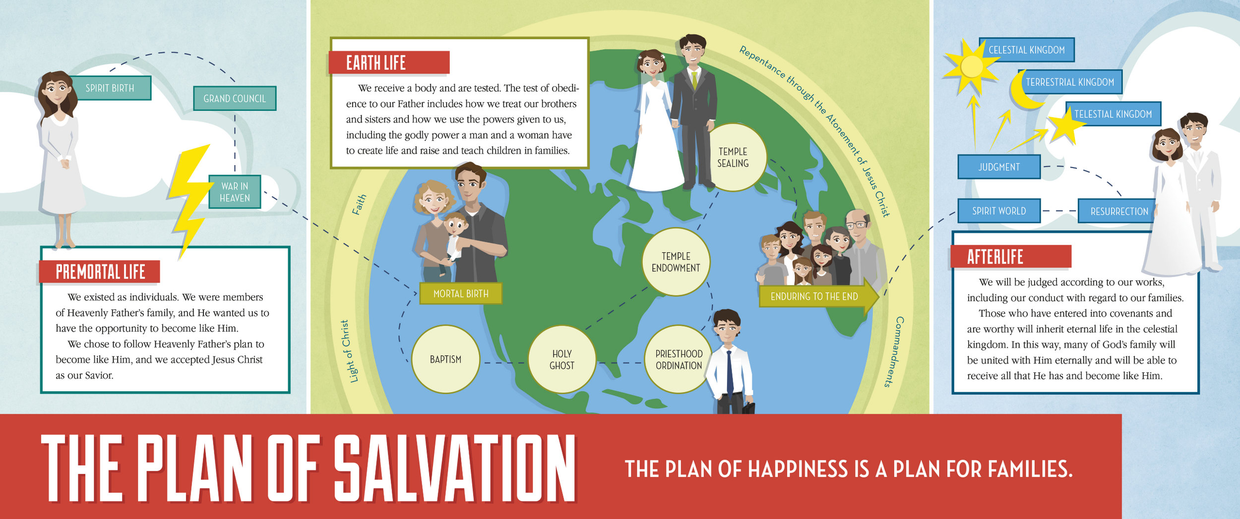 The Plan of Salvation is for families (from LDS.org)