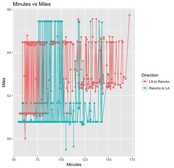 Minutes vs Miles.jpeg