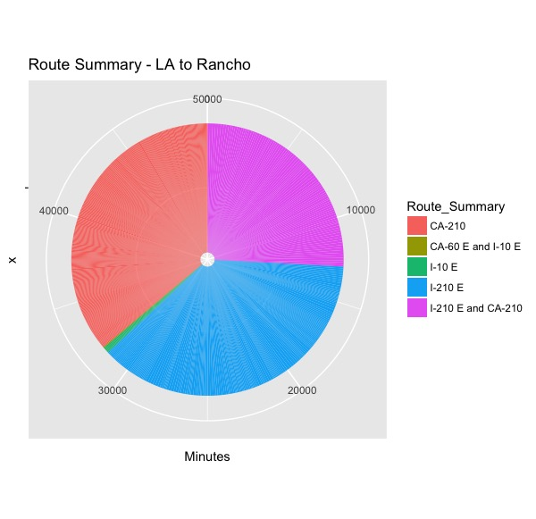 Route Summary - LA to Rancho.jpeg