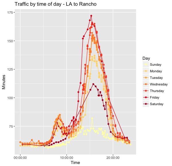 Traffic by Time of Day - LA.jpeg