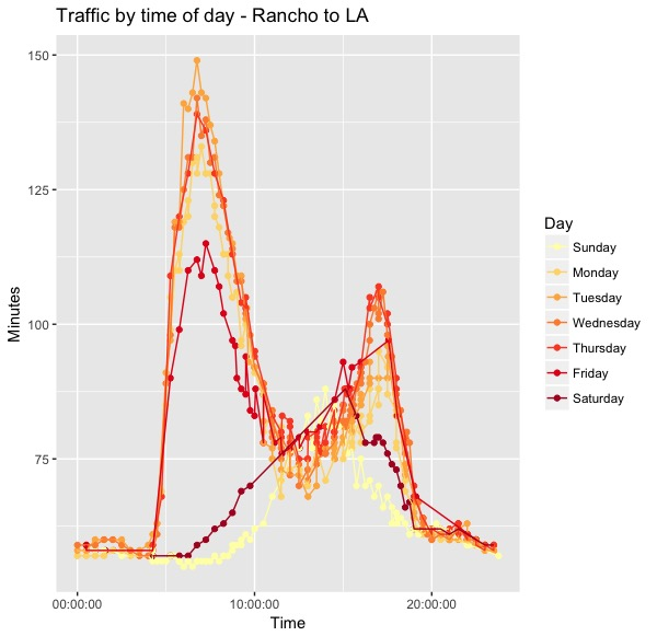 Traffic by Time of Day - Rancho.jpeg