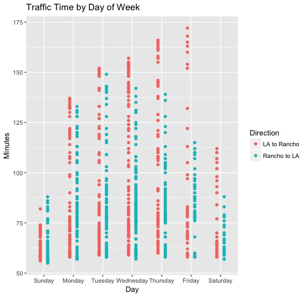 Traffic Time by Day of Week.jpeg