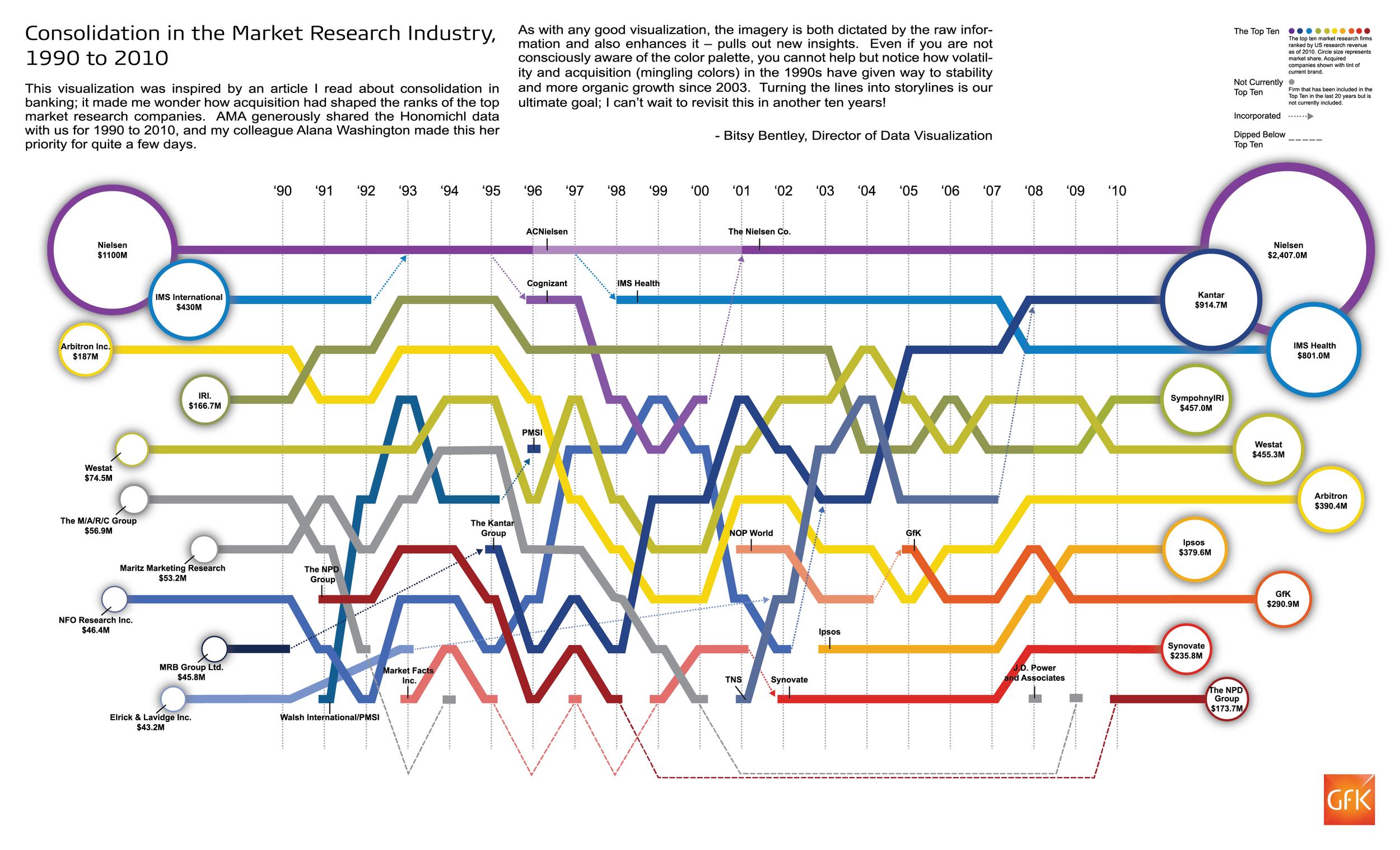 Washington, A. (2012, June). Honomichl Top Ten U.S. Market Research Firms, 1990 to 2010 [Infographic]. Marketing News.