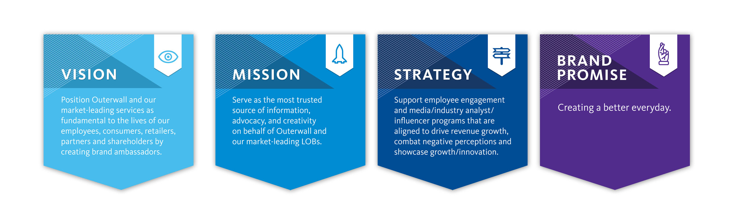 Wall plaques mounted on foam-core detailing the Creative Department's team objectives.