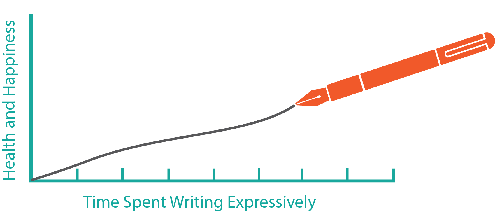 Graph showing how expressing writing can make you happier