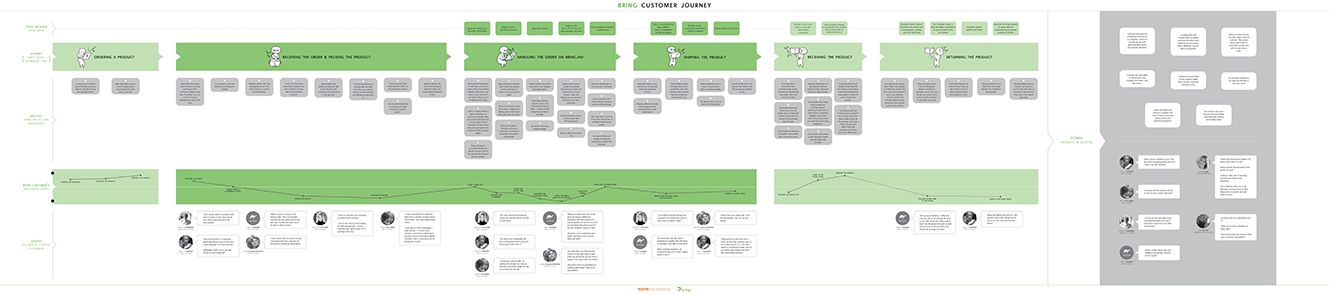 Bring's customer journey and insights_Click to see full size   Visualised by Simón Sandoval and Jane Pernille Landa Hansen