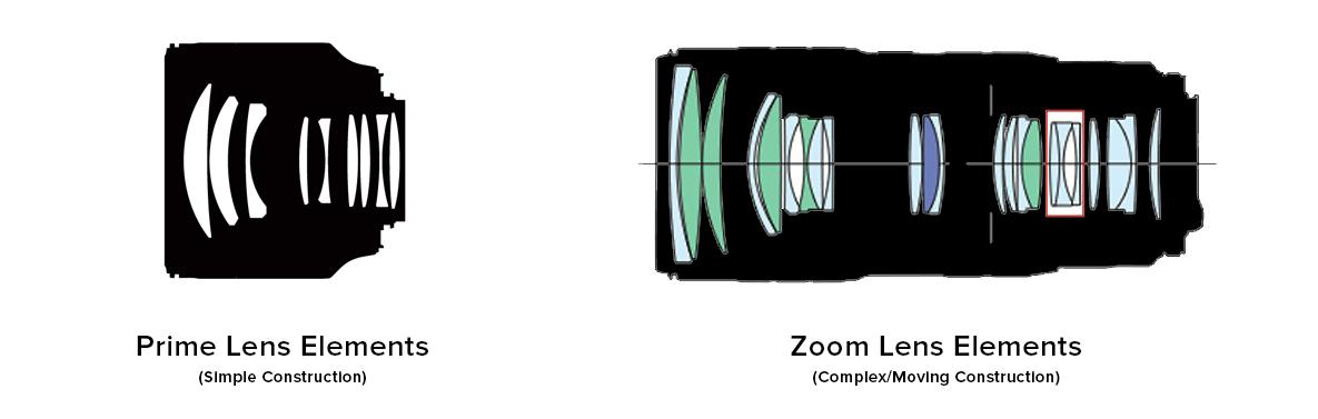 Drew Steven Photorgaphy Primes vs Zooms Lens Contruction Elements