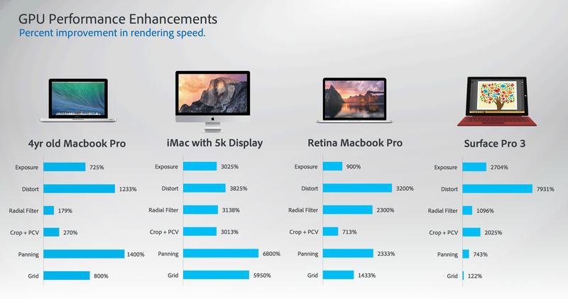 Lightroom 6 CC Adobe Photoshop Performance Increase GPU iMac 5k Surface Pro 3