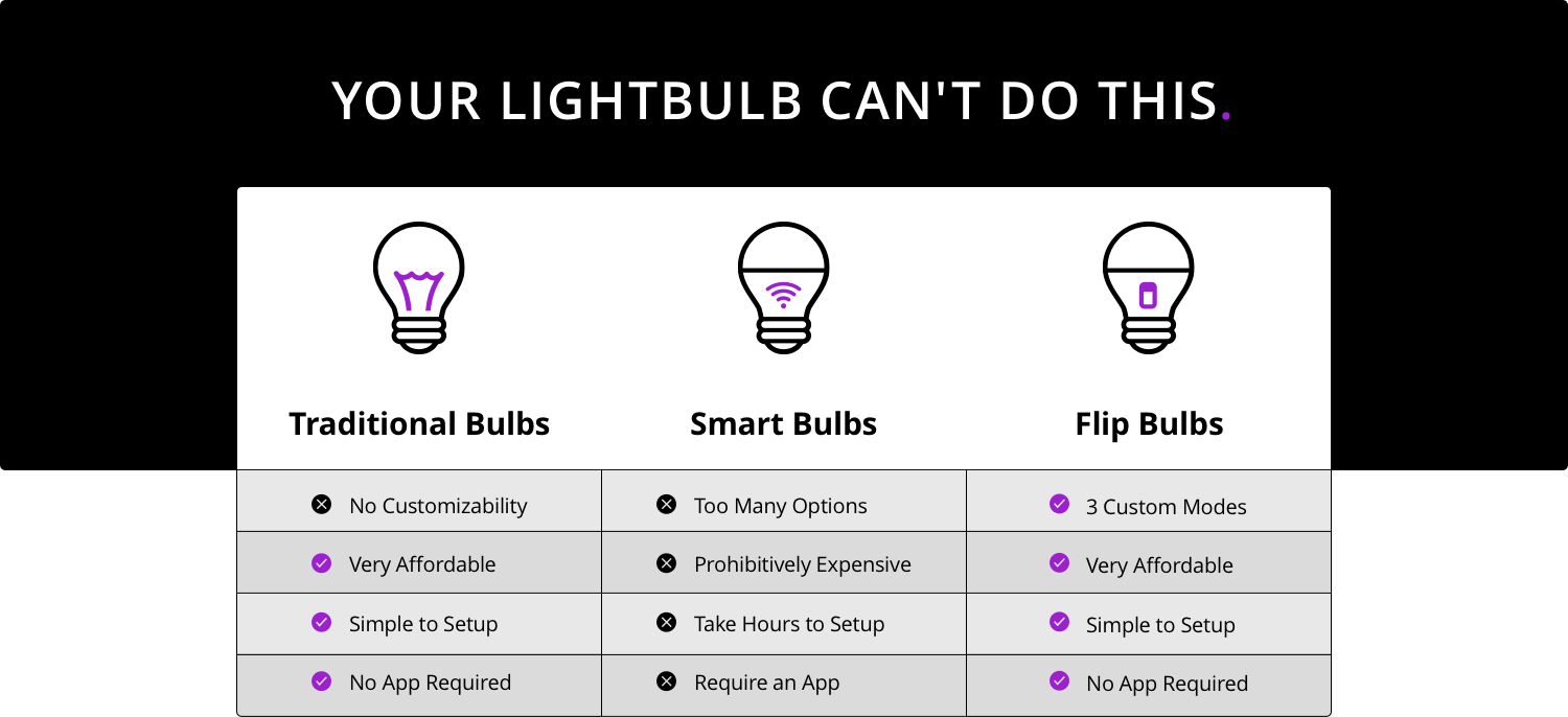 flip bulb out performs every product currently on the market