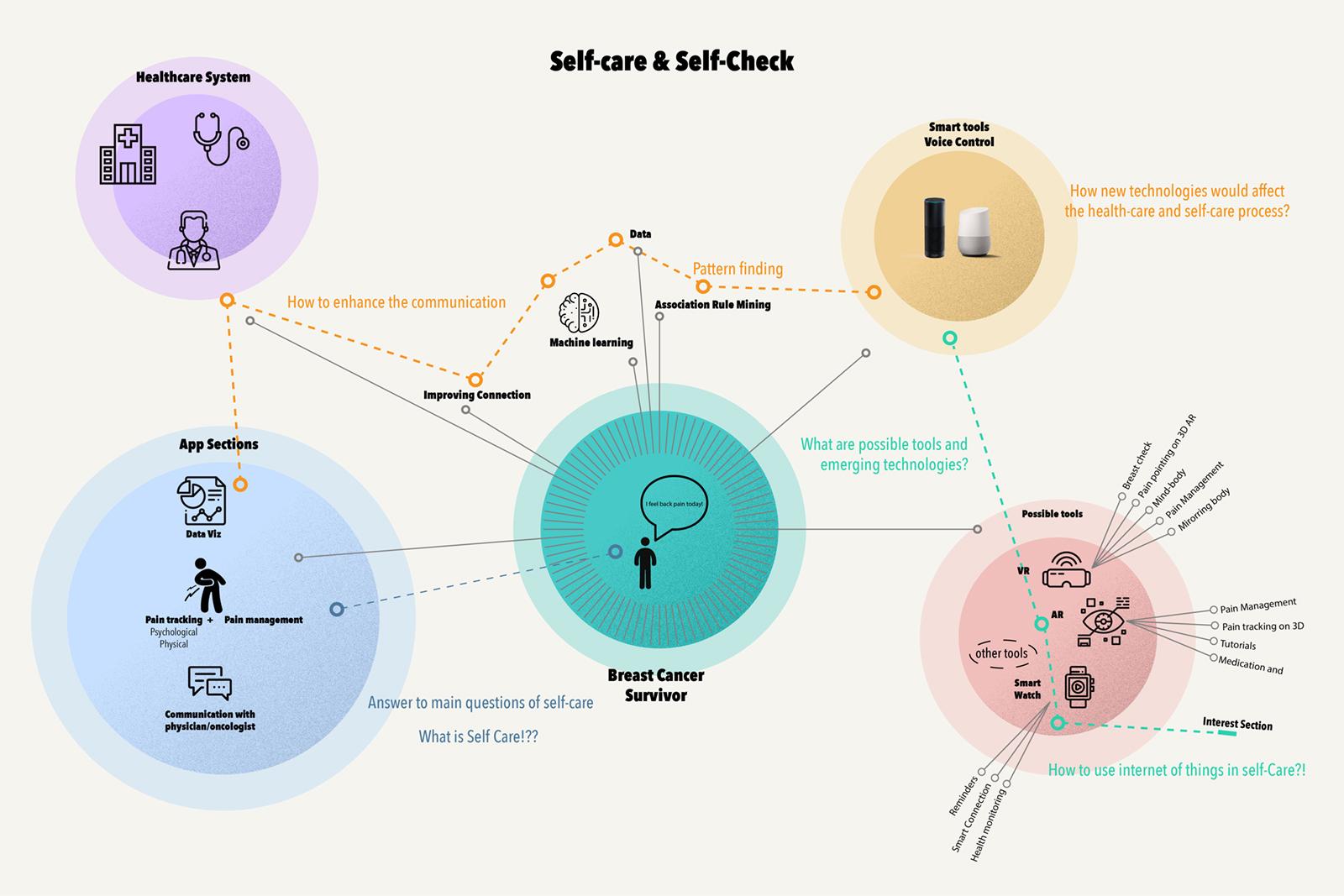 self-care map-1200X800.jpg