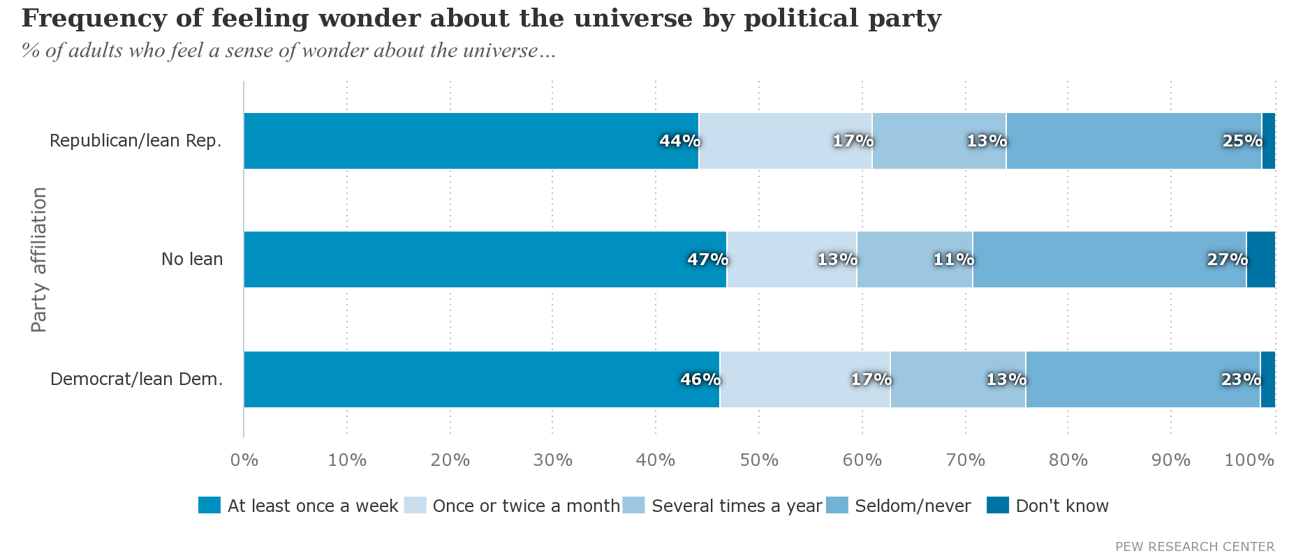 Frequency of feeling wonder about the universe by political party.png