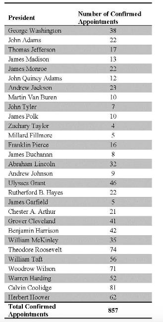 Berkeley La Raza Law Journal    100% White Male Appointments