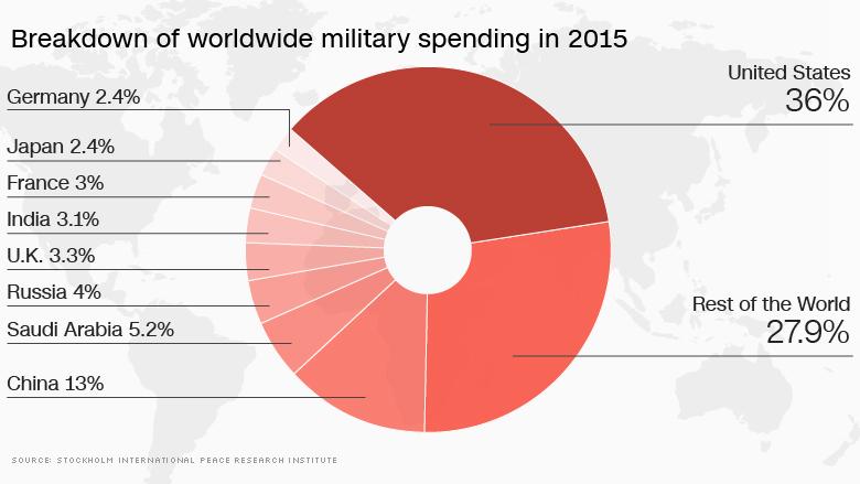 170228120108-worldwide-military-spending-2015-780x439.jpg