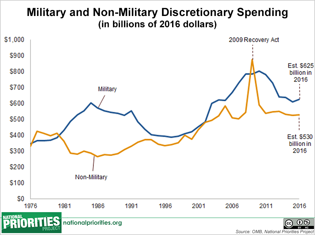 2016-budget-chart-military-non-military-discretionary.png