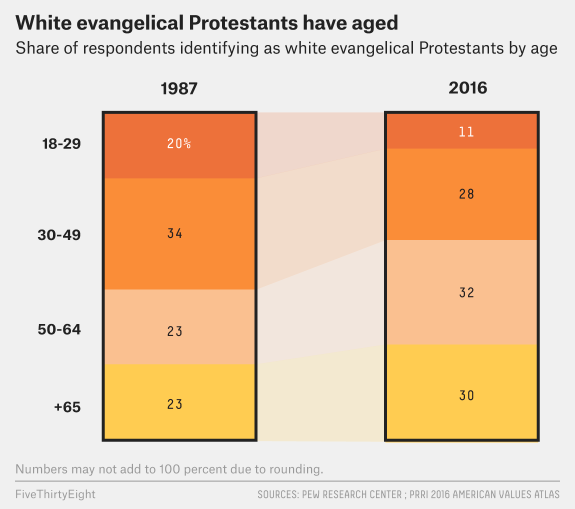 cox-evangelicals-2.png
