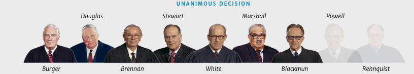 Where are the women???  This case was decided in 1972 - there were women then - but none on the Supreme Court.  The first female Supreme Court Justice, Sandra Day O'Connor would not serve until 1981.