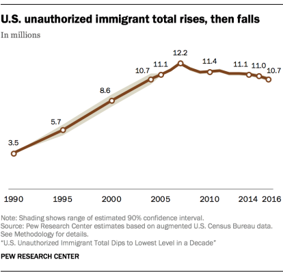 FT_18.11.28_FactsIllegalImmigration_USunauthorizedimmigranttotal_new.png