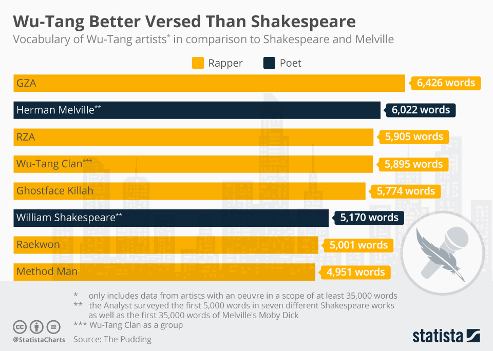 chartoftheday_13439_wu_tang_better_versed_than_shakespeare_n.jpg