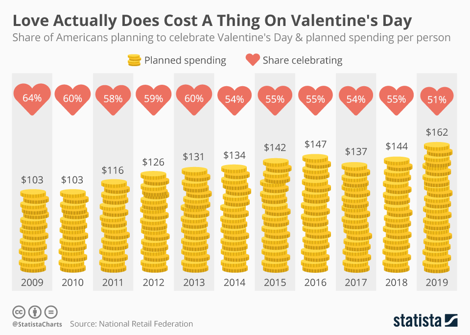 chartoftheday_16983_share_of_americans_planning_to_celebrate_valentine_s_day_and_planned_spending_per_person_n.jpg