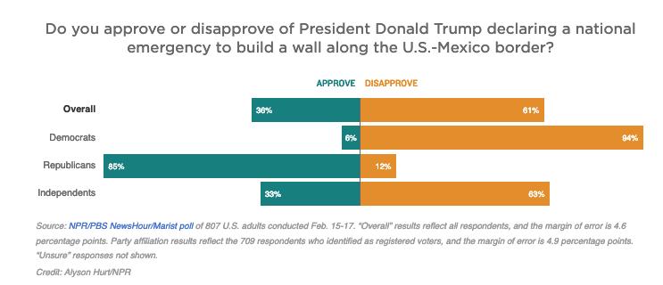 NPR/PBS NewsHour/Marist poll