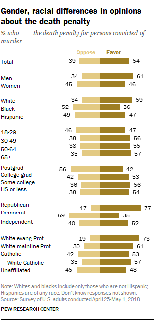 FT_18.06.08_DeathPenalty_gender-racial-differences.png