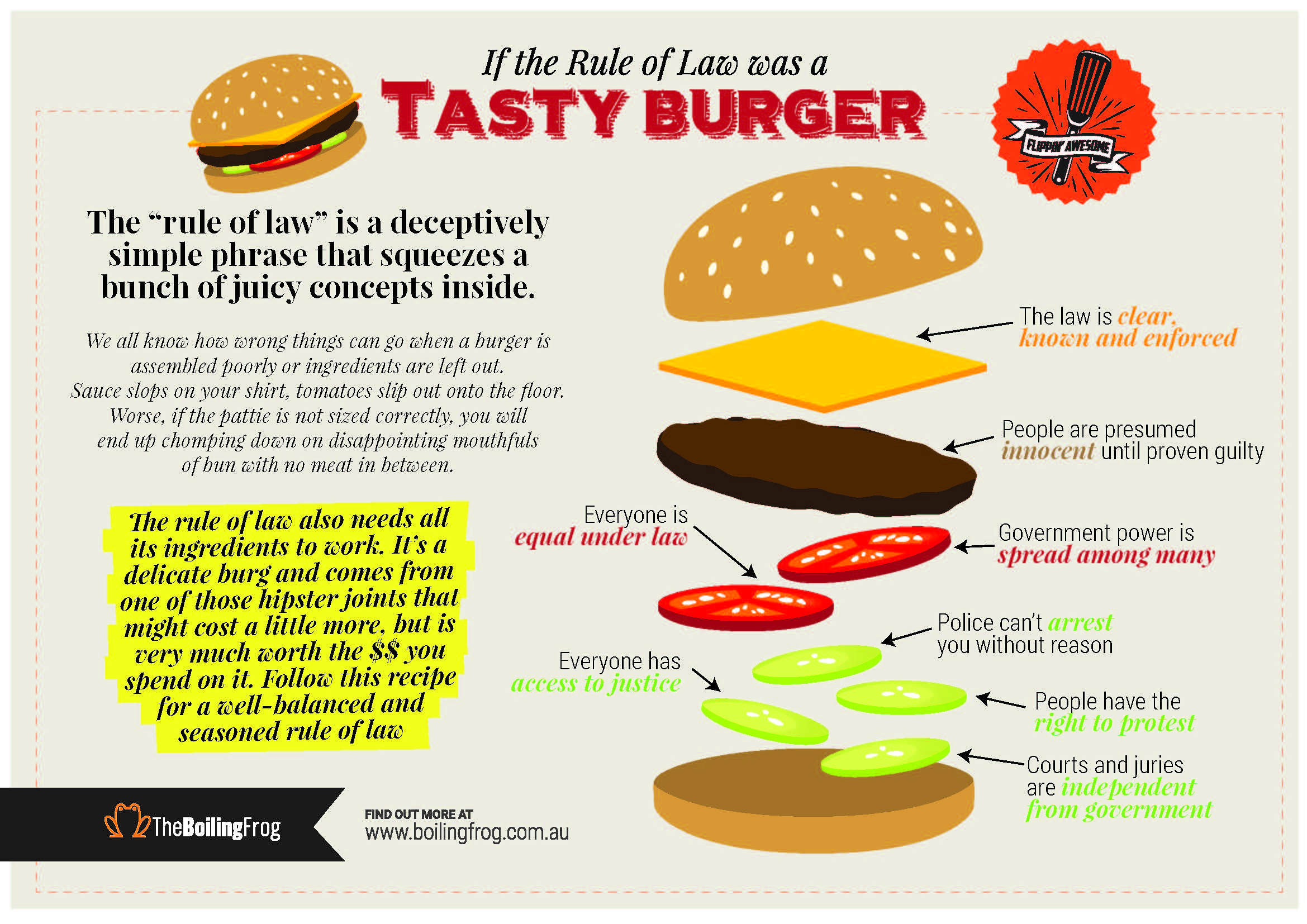Tasty-RuleOfLaw-burger-002.jpg