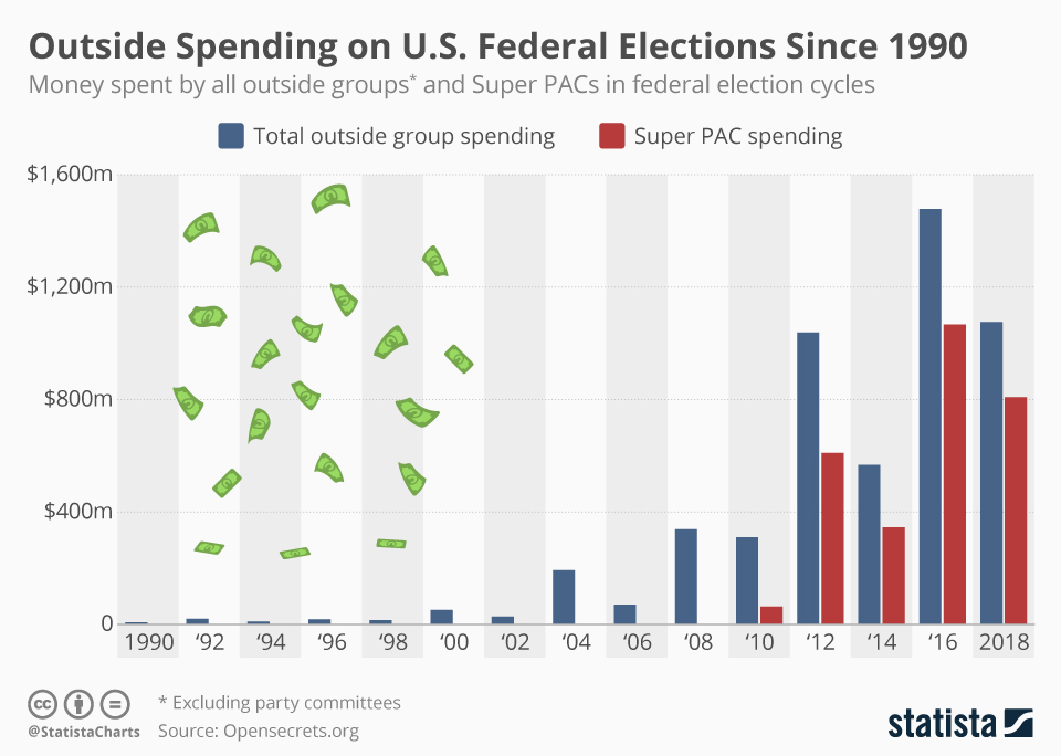 chartoftheday_17036_outside_spending_super_pac_spending_in_us_elections_n.jpg